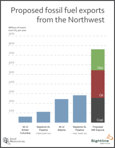 Sightline - NW Fossil Fuels bar chart